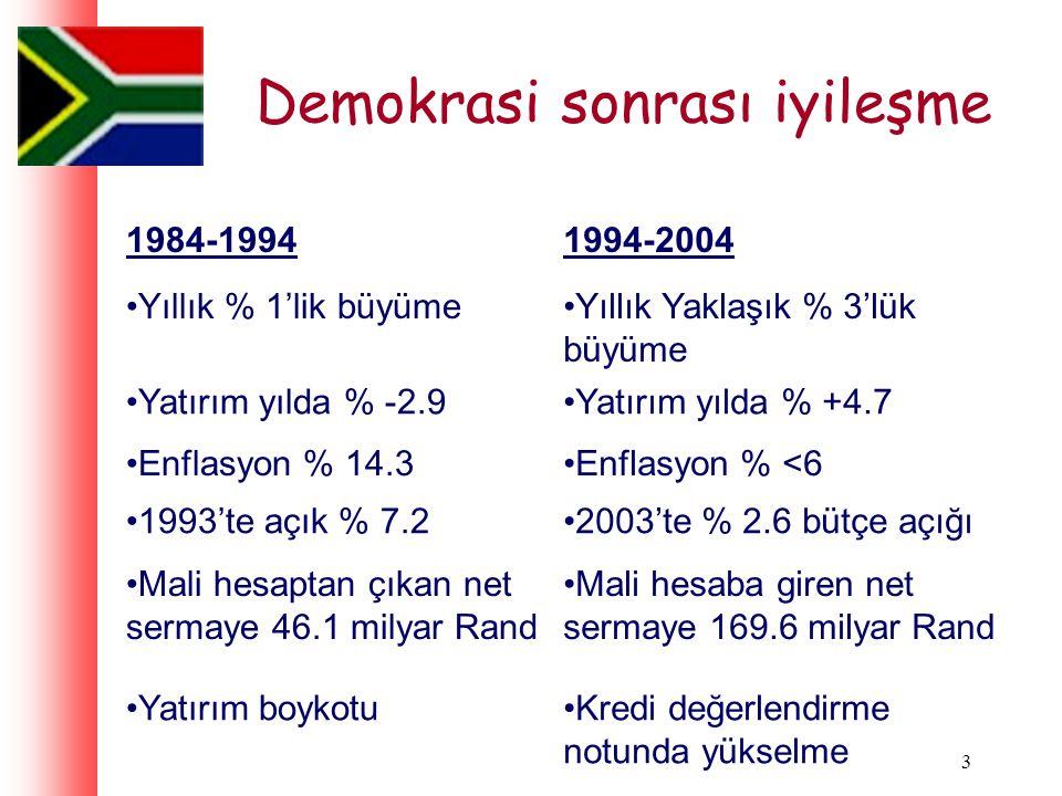3 Demokrasi sonrası iyileşme 1984-19941994-2004 Yıllık % 1'lik büyümeYıllık Yaklaşık % 3'lük büyüme Yatırım yılda % -2.9Yatırım yılda % +4.7 Enflasyon % 14.3Enflasyon % <6 1993'te açık % 7.22003'te % 2.6 bütçe açığı Mali hesaptan çıkan net sermaye 46.1 milyar Rand Mali hesaba giren net sermaye 169.6 milyar Rand Yatırım boykotuKredi değerlendirme notunda yükselme
