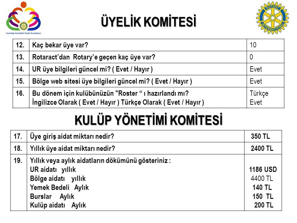 ÜYELİK KOMİTESİ 12.Kaç bekar üye var? 10 13.Rotaract'dan Rotary'e geçen kaç üye var? 0 14. UR üye bilgileri güncel mi? ( Evet / Hayır ) Evet 15.Bölge