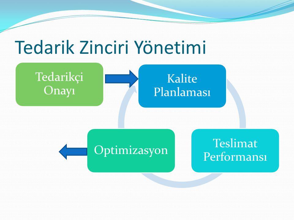 Tedarik Zinciri Yönetimi Kalite Planlaması Teslimat Performansı Optimizasyon Tedarikçi Onayı