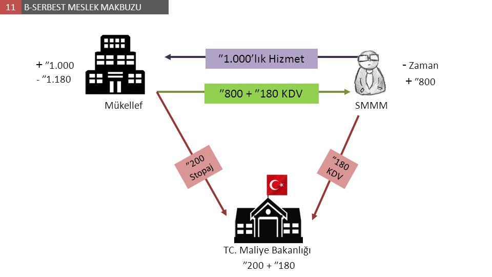 B-SERBEST MESLEK MAKBUZU11 ₺1.000'lık Hizmet ₺800 + ₺180 KDV ₺200 Stopaj ₺180 KDV ₺200 + ₺180 - Zaman + ₺800 + ₺1.000 - ₺1.180 MükellefSMMM TC. Maliye