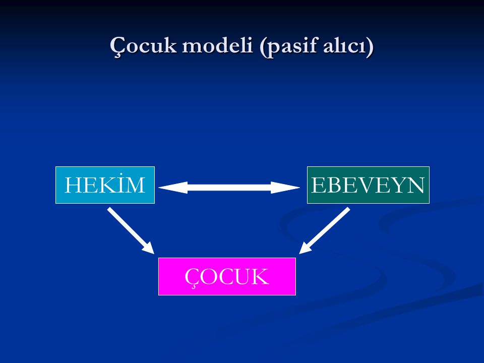 Ebeveyn-adolesan işbirliği modeli (erken adolesans) HEKİM ADOLESAN EBEVEYN
