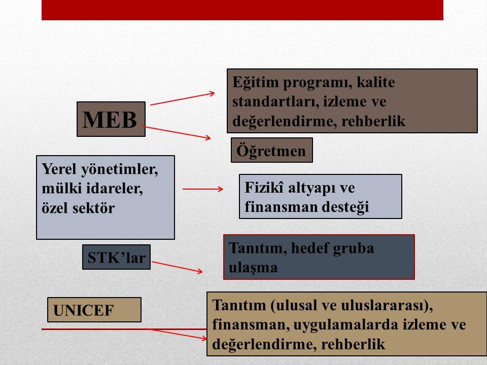 MEB Yerel yönetimler, mülki idareler, özel sektör Eğitim programı, kalite standartları, izleme ve değerlendirme, rehberlik Öğretmen Fizikî altyapı ve