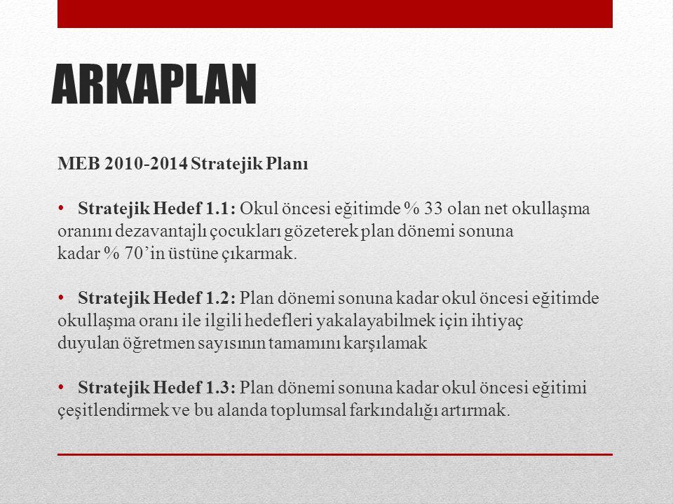 ARKAPLAN MEB 2010-2014 Stratejik Planı Stratejik Hedef 1.1: Okul öncesi eğitimde % 33 olan net okullaşma oranını dezavantajlı çocukları gözeterek plan