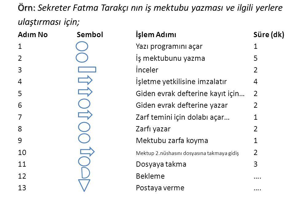 Örn: Örn: Sekreter Fatma Tarakçı nın iş mektubu yazması ve ilgili yerlere ulaştırması için; Adım NoSembolİşlem AdımıSüre (dk) 1Yazı programını açar1 2