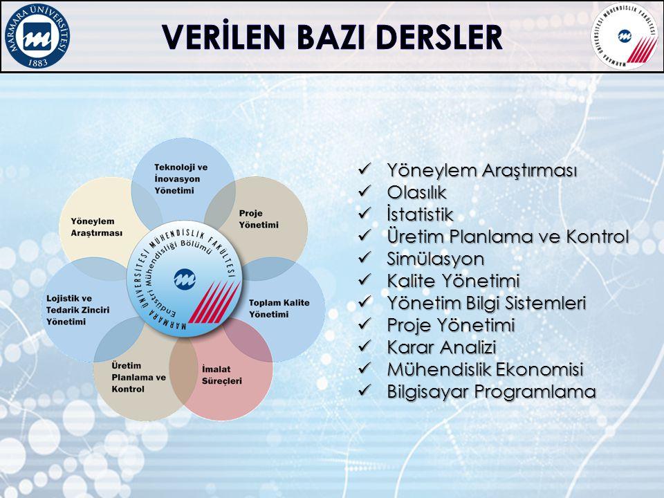 Yöneylem Araştırması Yöneylem Araştırması Olasılık Olasılık İstatistik İstatistik Üretim Planlama ve Kontrol Üretim Planlama ve Kontrol Simülasyon Sim