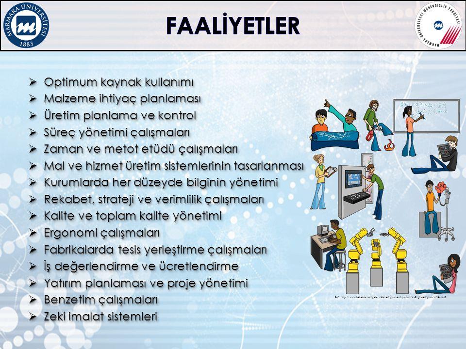 Marmara Üniversitesi Mühendislik Fakültesi Endüstri Mühendisliği Göztepe Kampüsü, A Blok, Kadıköy 34722 İSTANBUL/TÜRKİYE Telefon: 0216 347 13 60 Faks: 0216 550 52 13 URL: http://ie.eng.marmara.edu.tr http://ie.eng.marmara.edu.tr