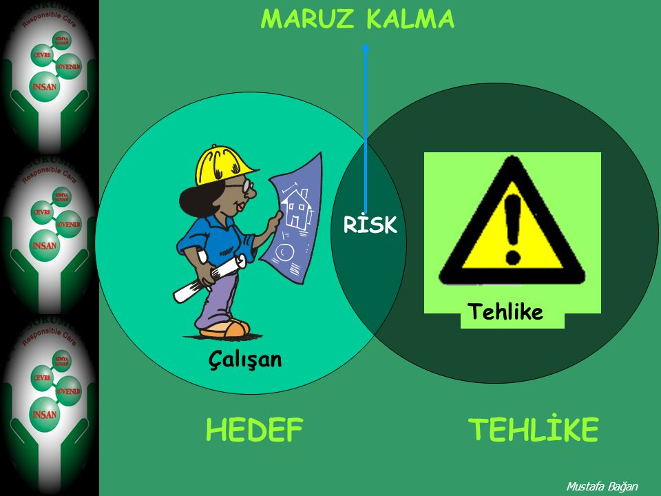RİSK Çalışan Tehlike RİSK MARUZ KALMA HEDEFTEHLİKE Mustafa Bağan