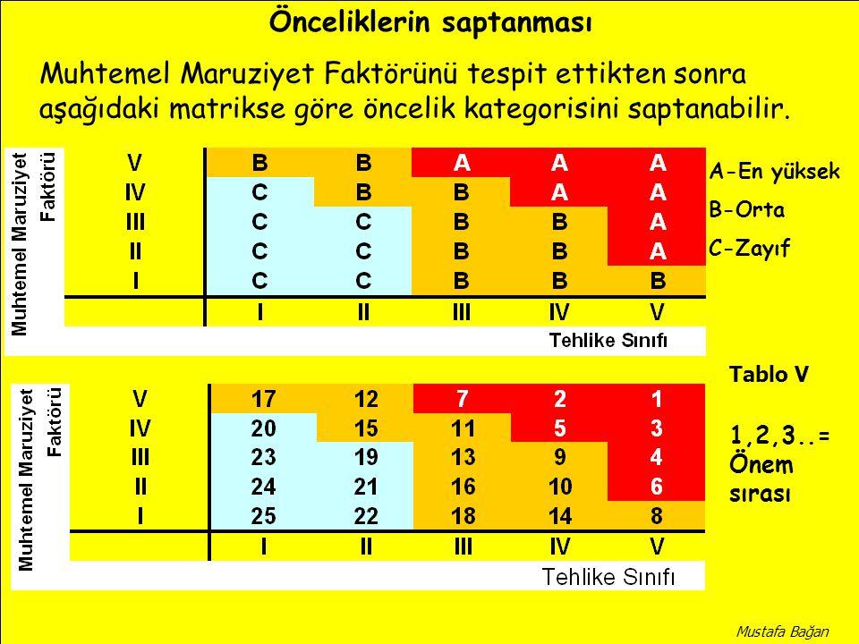 Muhtemel Maruziyet Faktörünü tespit ettikten sonra aşağıdaki matrikse göre öncelik kategorisini saptanabilir. Önceliklerin saptanması A-En yüksek B-Or