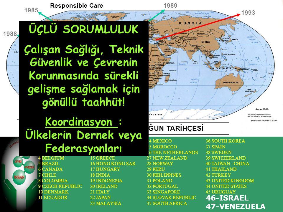 ÜÇLÜ SORUMLULUĞUN TARİHÇESİ 1 ARGENTINA 2 AUSTRALIA 3 AUSTRIA 4 BELGIUM 5 BRAZIL 6 CANADA 7 CHILE 8 COLOMBIA 9 CZECH REPUBLIC 10 DENMARK 11 ECUADOR 12