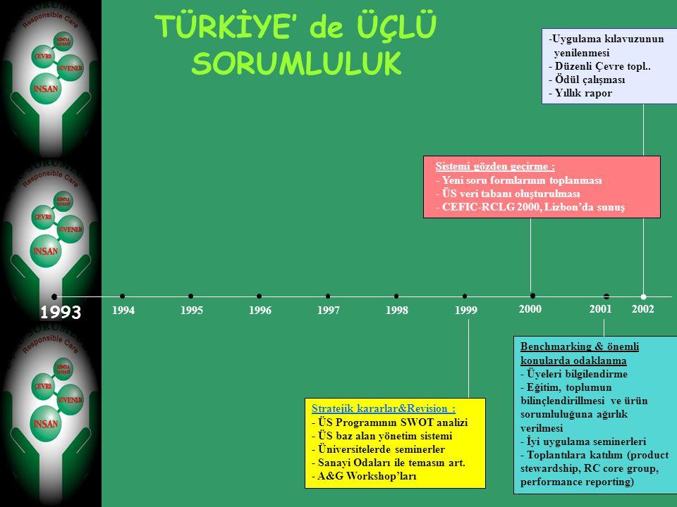 TÜRKİYE' de ÜÇLÜ SORUMLULUK 1993 19941995199719981999 1996 20002001 Sistemi gözden geçirme : - Yeni soru formlarının toplanması - ÜS veri tabanı oluşt