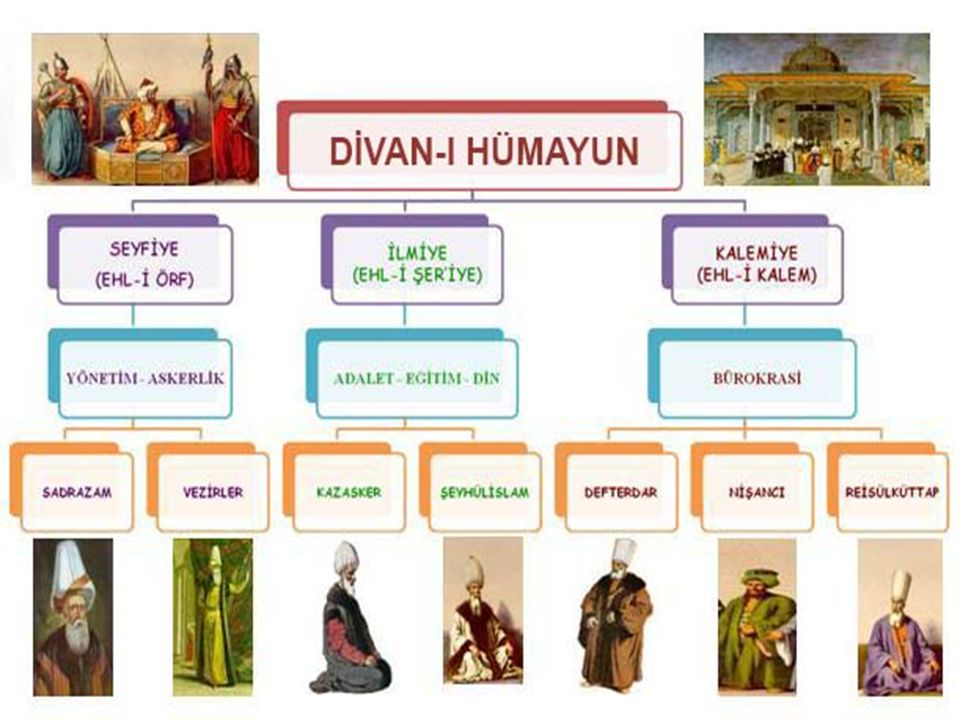 Osmanlı Devleti Osmanlı Devletinde Köleliğin olmamasının nedenleri nelerdir? göçebe. Türk Devletleri göçebe olduklarından sınıf ayrımı olması mümkün d