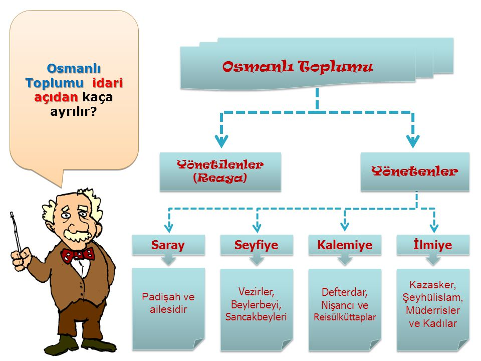 Osmanlı Toplumuidari açıdan Osmanlı Toplumu idari açıdan kaça ayrılır ? Osmanlı Toplumu Yönetilenler (Reaya) Yönetenler Saray Seyfiye Kalemiye İlmiye
