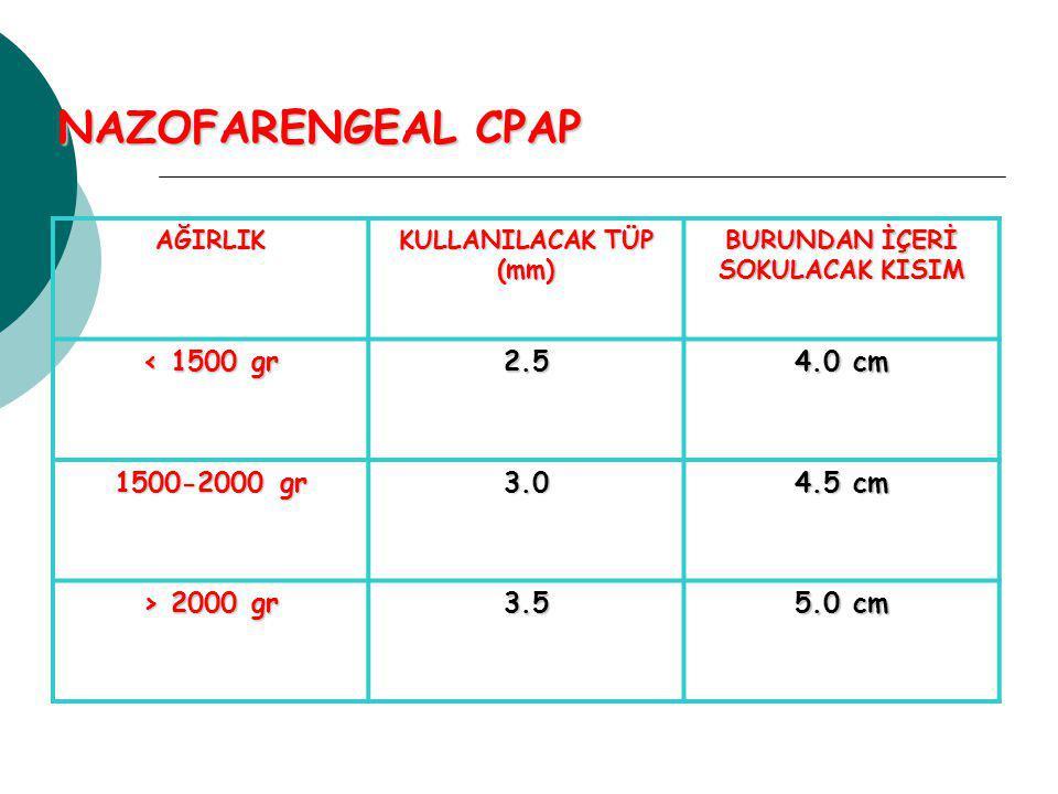NAZOFARENGEAL CPAP AĞIRLIK KULLANILACAK TÜP (mm) BURUNDAN İÇERİ SOKULACAK KISIM < 1500 gr 2.5 4.0 cm 1500-2000 gr 3.0 4.5 cm > 2000 gr 3.5 5.0 cm