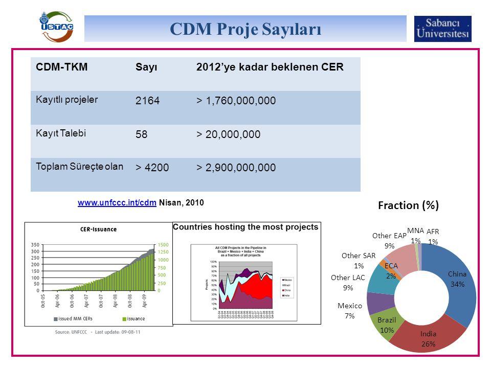CDM Proje Sayıları CDM-TKMSayı2012'ye kadar beklenen CER Kayıtlı projeler 2164> 1,760,000,000 Kayıt Talebi 58> 20,000,000 Toplam Süreçte olan > 4200> 2,900,000,000 www.unfccc.int/cdmwww.unfccc.int/cdm Nisan, 2010