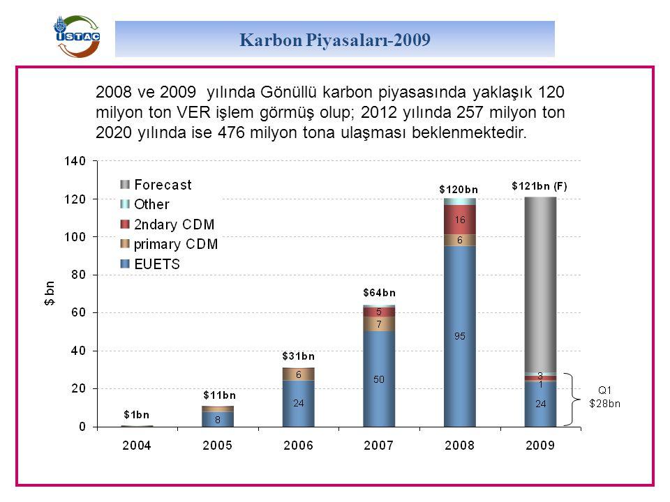 Karbon Piyasaları-2009 2008 ve 2009 yılında Gönüllü karbon piyasasında yaklaşık 120 milyon ton VER işlem görmüş olup; 2012 yılında 257 milyon ton 2020 yılında ise 476 milyon tona ulaşması beklenmektedir.