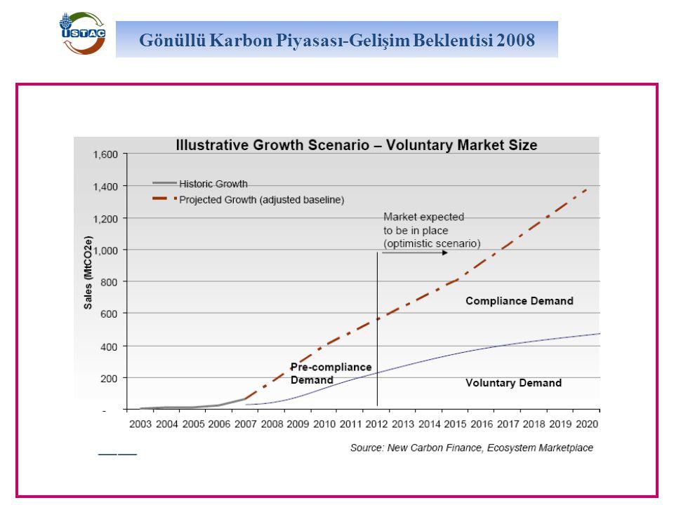 Gönüllü Karbon Piyasası-Gelişim Beklentisi 2008