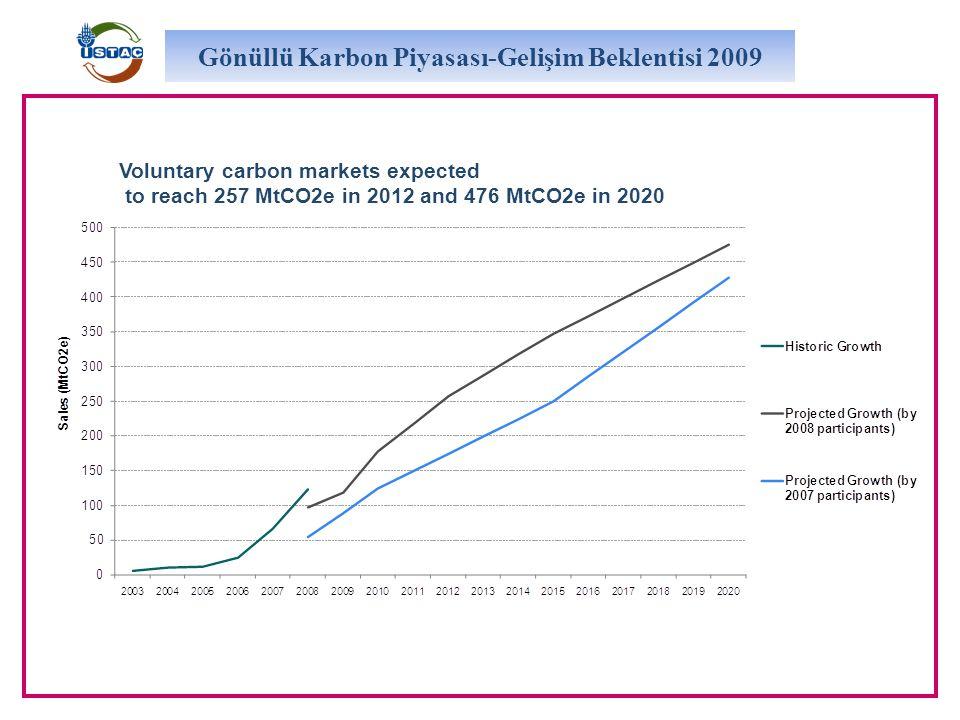 Voluntary carbon markets expected to reach 257 MtCO2e in 2012 and 476 MtCO2e in 2020 Gönüllü Karbon Piyasası-Gelişim Beklentisi 2009