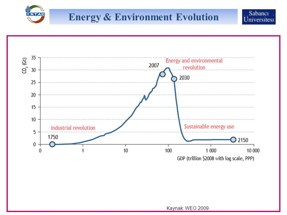 Energy & Environment Evolution Kaynak: WEO 2009