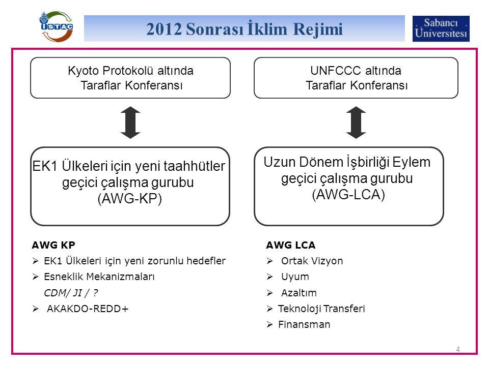 4 Kyoto Protokolü altında Taraflar Konferansı EK1 Ülkeleri için yeni taahhütler geçici çalışma gurubu (AWG-KP) UNFCCC altında Taraflar Konferansı Uzun Dönem İşbirliği Eylem geçici çalışma gurubu (AWG-LCA) 2012 Sonrası İklim Rejimi AWG LCA  Ortak Vizyon  Uyum  Azaltım  Teknoloji Transferi  Finansman AWG KP  EK1 Ülkeleri için yeni zorunlu hedefler  Esneklik Mekanizmaları CDM/ JI / .