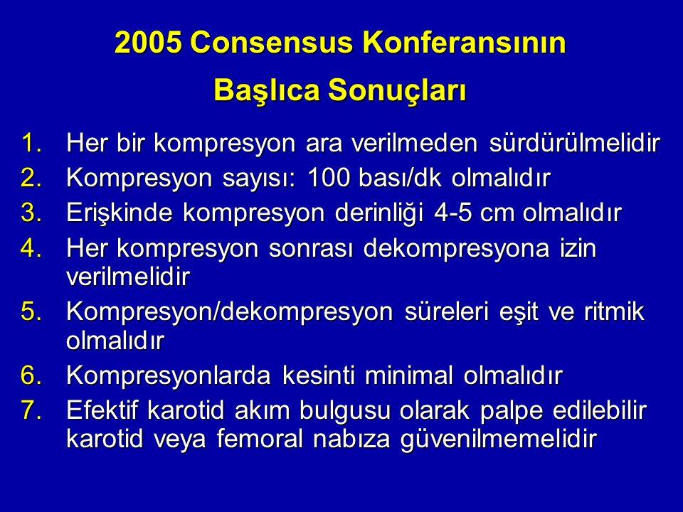 2005 Consensus Konferansının Başlıca Sonuçları 1.Her bir kompresyon ara verilmeden sürdürülmelidir 2.Kompresyon sayısı: 100 bası/dk olmalıdır 3.Erişki