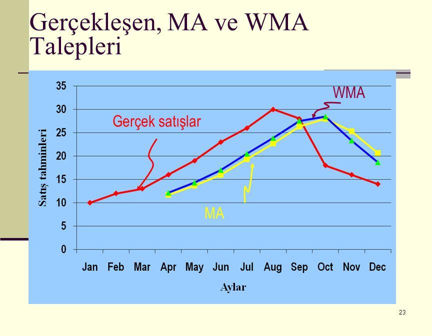 23 Gerçekleşen, MA ve WMA Talepleri Gerçek satışlar MA WMA