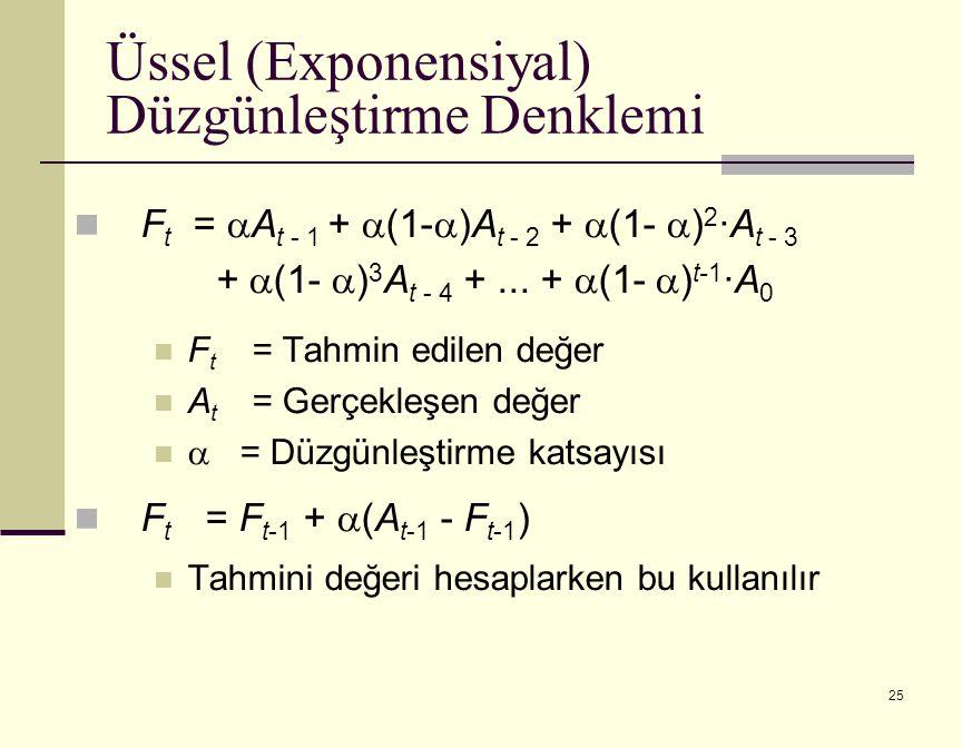 25 F t =  A t - 1 +  (1-  )A t - 2 +  (1-  ) 2 ·A t - 3 +  (1-  ) 3 A t - 4 +...