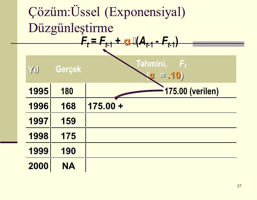 27 α F t = F t -1 + α  ( A t -1 - F t -1 ) Yıl Gerçek Tahmini, F t ( α =.10) 1995 180175.00 (verilen) 1996168 1997159 1998175 1999190 2000NA 175.00 + Çözüm:Üssel (Exponensiyal) Düzgünleştirme