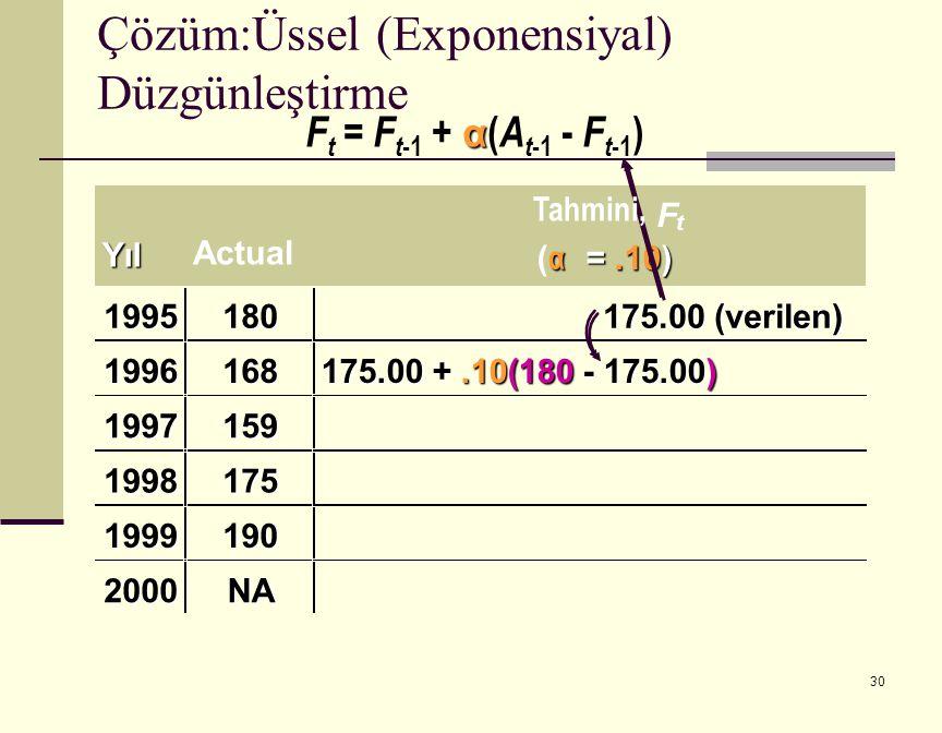 30 α F t = F t -1 + α ( A t -1 - F t -1 ) Actual F t ( α =.10) 1995180 175.00 (verilen) 1996168 175.00 +.10(180 - 175.00) 1997159 1998175 1999190 2000NA Çözüm:Üssel (Exponensiyal) DüzgünleştirmeYıl Tahmini,