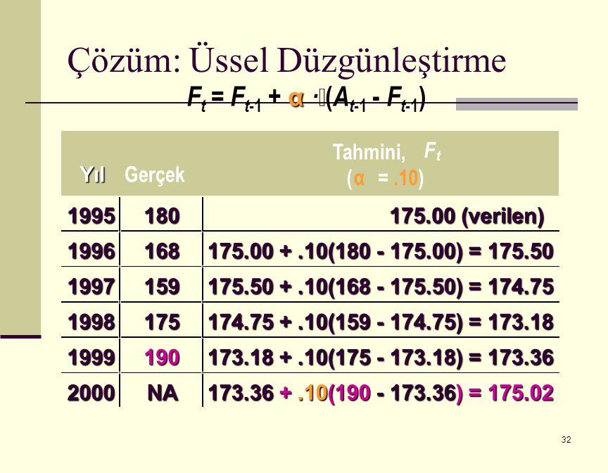 32 α F t = F t -1 + α ·  ( A t -1 - F t -1 ) F t ( α =.10) 1995180 175.00 (verilen) 1996168 175.00 +.10(180 - 175.00) = 175.50 1997159 175.50 +.10(168 - 175.50) = 174.75 1998175 174.75 +.10(159 - 174.75) = 173.18 1999190 173.18 +.10(175 - 173.18) = 173.36 2000NA 173.36 +.10(190 - 173.36) = 175.02 Çözüm: Üssel Düzgünleştirme Yıl Gerçek Tahmini,
