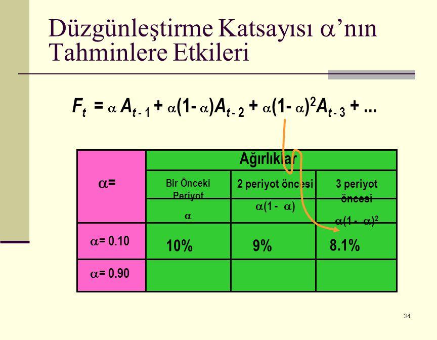 34 F t =  A t - 1 +  (1-  ) A t - 2 +  (1-  ) 2 A t - 3 +...