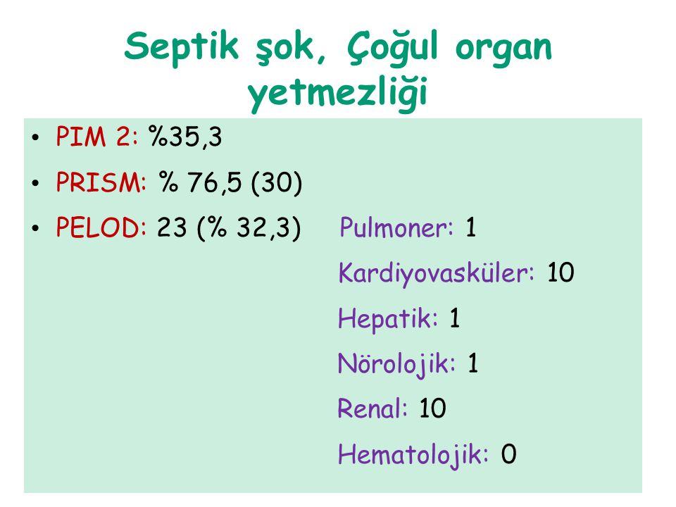 Septik şok, Çoğul organ yetmezliği PIM 2: %35,3 PRISM: % 76,5 (30) PELOD: 23 (% 32,3) Pulmoner: 1 Kardiyovasküler: 10 Hepatik: 1 Nörolojik: 1 Renal: 1