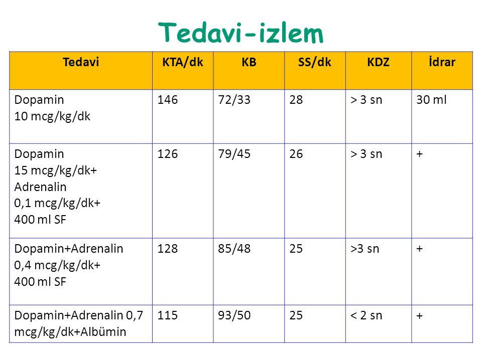 Tedavi-izlem TedaviKTA/dkKBSS/dkKDZİdrar Dopamin 10 mcg/kg/dk 14672/3328> 3 sn30 ml Dopamin 15 mcg/kg/dk+ Adrenalin 0,1 mcg/kg/dk+ 400 ml SF 12679/452