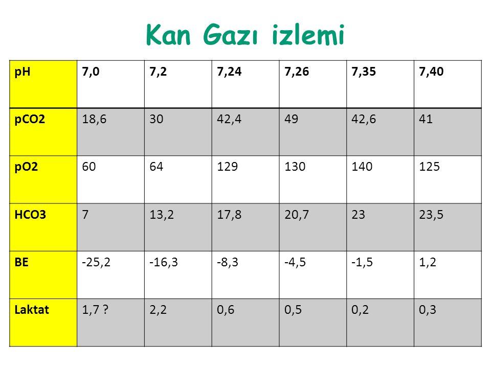 Kan Gazı izlemi pH7,07,27,247,267,357,40 pCO218,63042,44942,641 pO26064129130140125 HCO3713,217,820,72323,5 BE-25,2-16,3-8,3-4,5-1,51,2 Laktat1,7 ?2,2