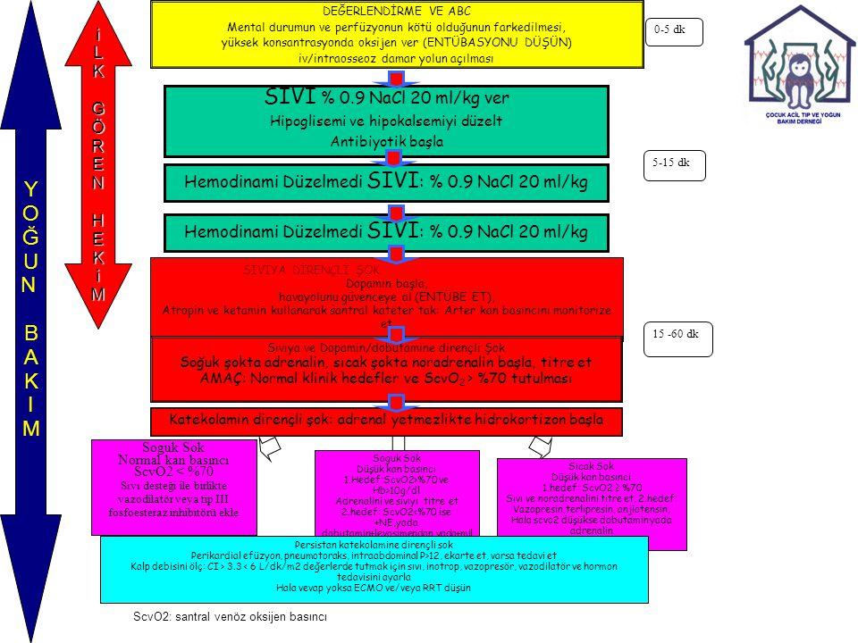 SIVI % 0.9 NaCl 20 ml/kg ver Hipoglisemi ve hipokalsemiyi düzelt Antibiyotik başla SIVIYA DİRENÇLİ ŞOK Dopamin başla, havayolunu güvenceye al (ENTÜBE