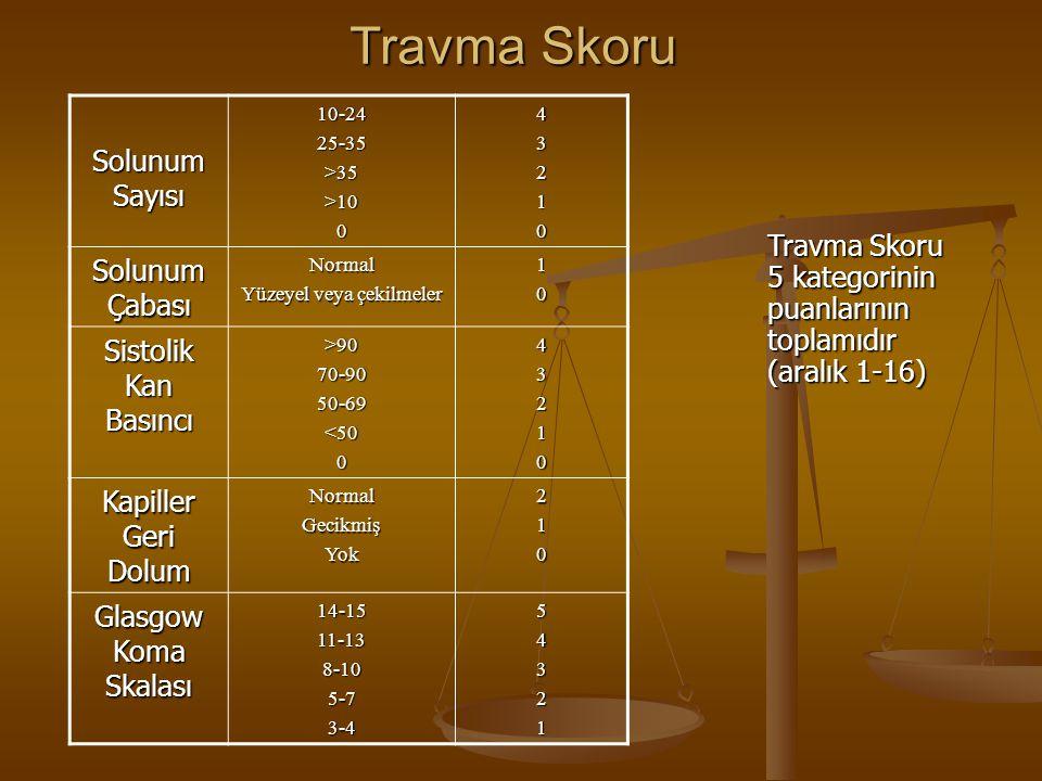 Travma Skoru Solunum Sayısı 10-2425-35>35>10043210 Solunum Çabası Normal Yüzeyel veya çekilmeler 10 Sistolik Kan Basıncı >9070-9050-69<50043210 Kapill
