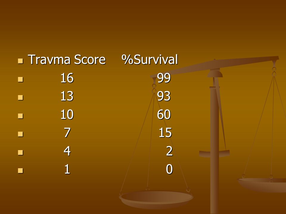 Travma Score %Survival Travma Score %Survival 16 99 16 99 13 93 13 93 10 60 10 60 7 15 7 15 4 2 4 2 1 0 1 0