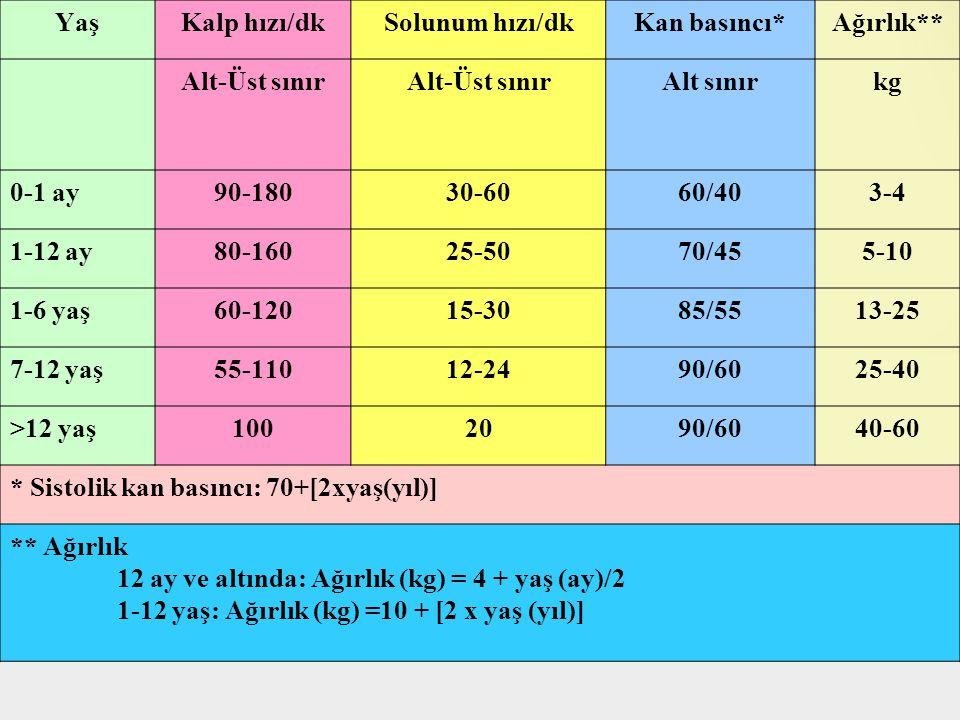 YaşKalp hızı/dkSolunum hızı/dkKan basıncı*Ağırlık** Alt-Üst sınır Alt sınırkg 0-1 ay90-18030-6060/403-4 1-12 ay80-16025-5070/455-10 1-6 yaş60-12015-3085/5513-25 7-12 yaş55-11012-2490/6025-40 >12 yaş1002090/6040-60 * Sistolik kan basıncı: 70+[2xyaş(yıl)] ** Ağırlık 12 ay ve altında: Ağırlık (kg) = 4 + yaş (ay)/2 1-12 yaş: Ağırlık (kg) =10 + [2 x yaş (yıl)]