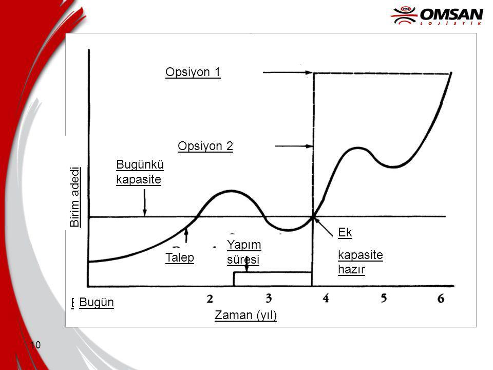 9 Kapasite alternatifleri Time Units Capacity Demand Kapasite talebi takip eder Sermaye ihtiyacı ile yönlendirilen Time Units Capacity Demand Talep kapasiteyi takip eder Yapılabilirlik ile yönlendirilen