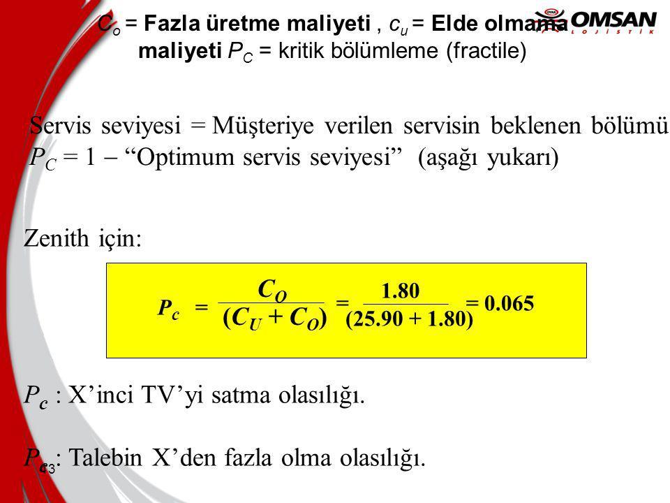 12 P = x'inci birimi satma olasılığı. C u = Elde olmama maliyeti (X'inci TVden elde edilecek gelir). C o = Fazla üretme maliyeti (X'inci TV'nin satılm