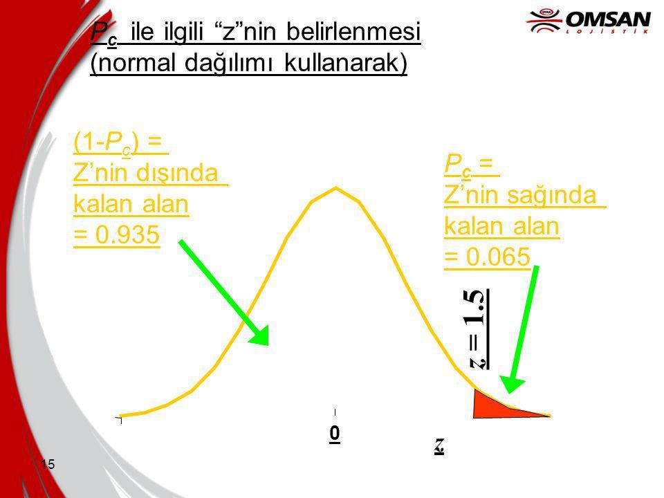 14 P c = Talebin X'den fazla olma olasılığı. P c = Eğrinin altındaki alan = 0.065 0.71.21.7 x = Taleb edilen adet (milyon) 2.22.7