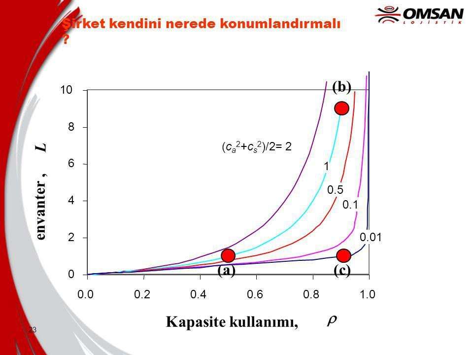 22 envanter (L), Kapasite kullanımı (  ), & değişkenlik (c a 2 +c s 2 )/2 arasındaki ilişki L = L q +  L = W q +  L = [1 /  [  / (1 –  )] (c a 2