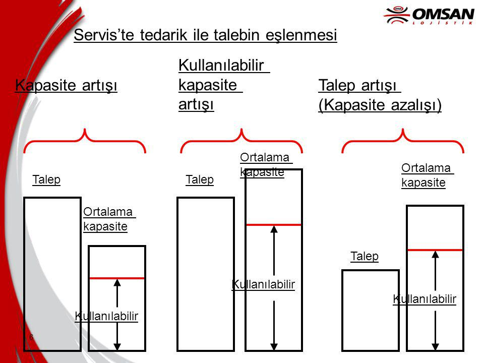 6 Talep Ortalama kapasite Kullanılabilir Servis'te tedarik ile talebin eşlenmesi Kapasite artışı Ortalama kapasite Kullanılabilir kapasite artışı Talep Ortalama kapasite Kullanılabilir Talep artışı (Kapasite azalışı) Talep
