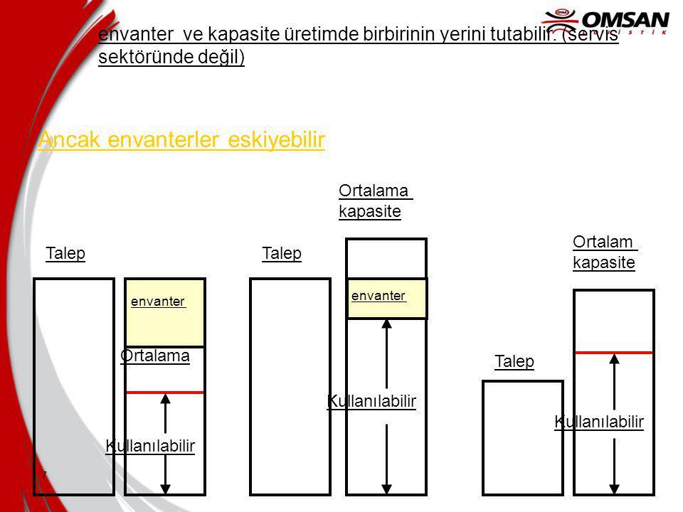 7 Ortalama Kullanılabilir envanter ve kapasite üretimde birbirinin yerini tutabilir.