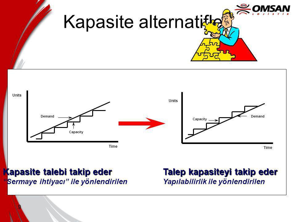 19 Alternatif kapasite stratejileri Kapasite zaman Kapasite artışı (başlangıçta kullanılmayan) Kapasite Talep tahmini Eğer C u yüksekse zaman Kapasite artışı (Açığı tamamlar) Talep Tahmini Eğer C o yüksekse: