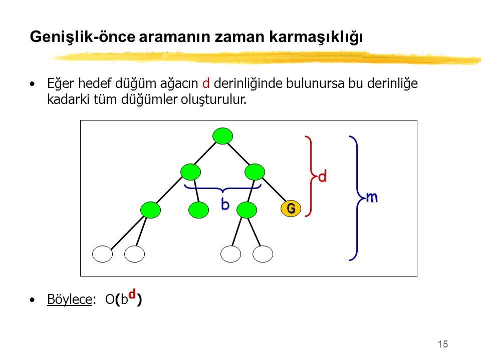 15 Genişlik-önce aramanın zaman karmaşıklığı Eğer hedef düğüm ağacın d derinliğinde bulunursa bu derinliğe kadarki tüm düğümler oluşturulur. m G b d B