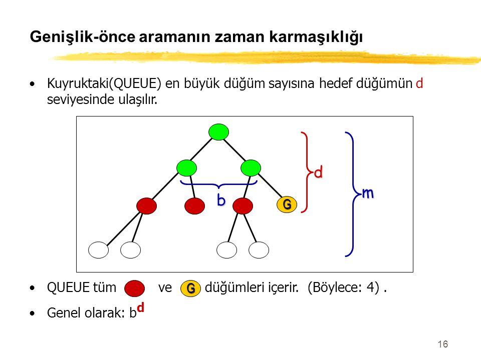 16 QUEUE tüm ve düğümleri içerir. (Böylece: 4). Genel olarak: b d Genişlik-önce aramanın zaman karmaşıklığı Kuyruktaki(QUEUE) en büyük düğüm sayısına
