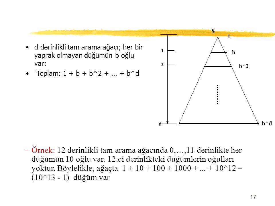 17 d derinlikli tam arama ağacı; her bir yaprak olmayan düğümün b oğlu var: Toplam: 1 + b + b^2 +... + b^d s 1 b b^2 b^d d 2 1 –Örnek: 12 derinlikli t