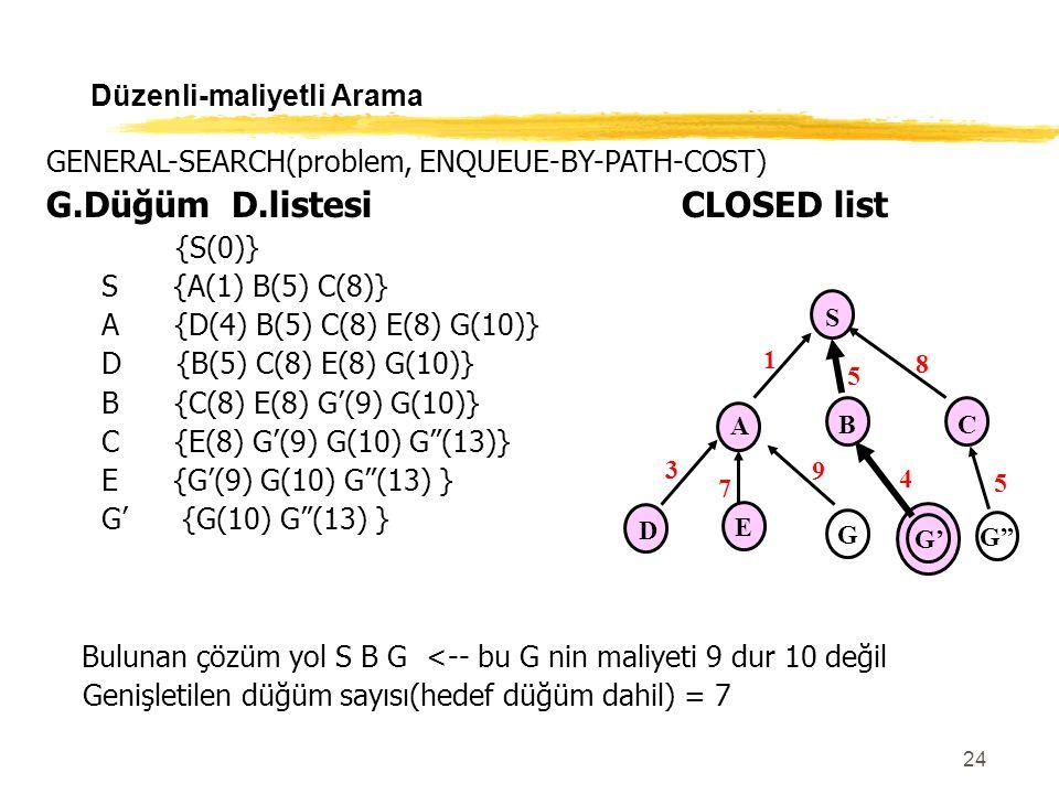 24 Düzenli-maliyetli Arama GENERAL-SEARCH(problem, ENQUEUE-BY-PATH-COST) G.Düğüm D.listesiCLOSED list {S(0)} S {A(1) B(5) C(8)} A {D(4) B(5) C(8) E(8)