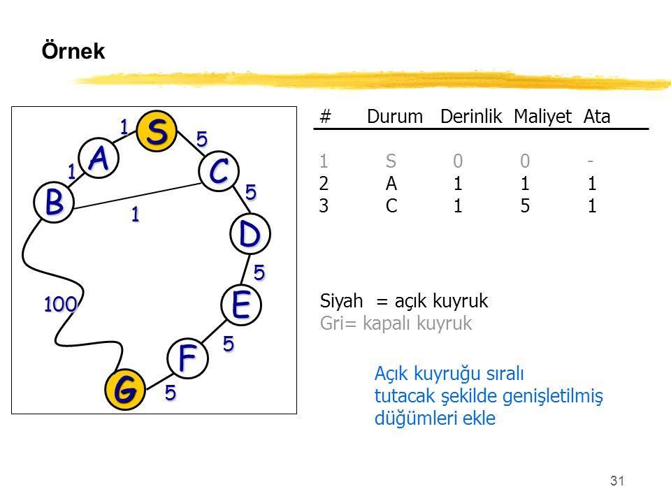31 Örnek G 100 5 D 5 E 5 F 5 S A C 1 5 B 1 1 # Durum Derinlik Maliyet Ata 1S00- 2A111 3C151 Açık kuyruğu sıralı tutacak şekilde genişletilmiş düğümler