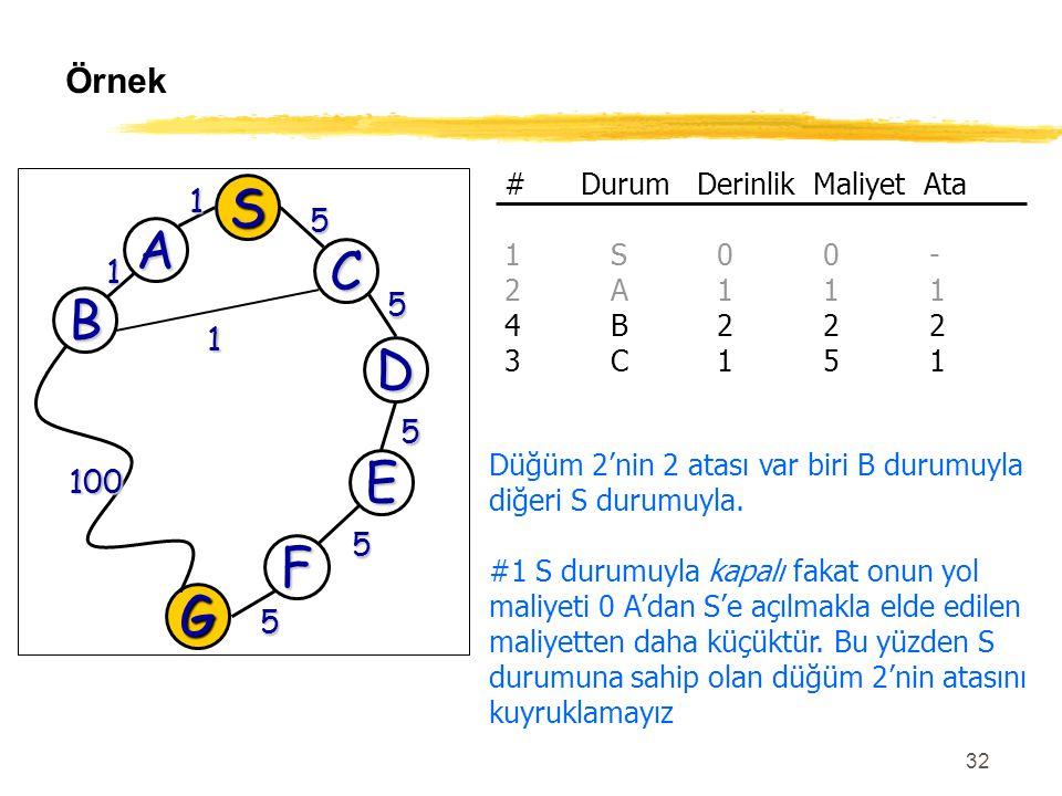 32 Örnek G 100 5 D 5 E 5 F 5 S A C 1 5 B 1 1 # Durum Derinlik Maliyet Ata 1S00- 2A111 4B222 3C151 Düğüm 2'nin 2 atası var biri B durumuyla diğeri S du